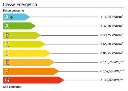 classificazione energetica degli edifici